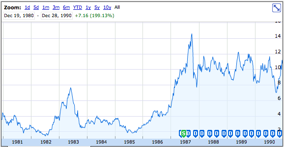 Apple Inc Stock Ipo Created 300 Millionaires 33 Years Ago Today
