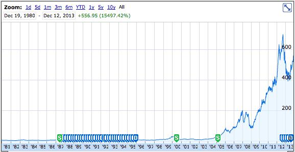 Apple Inc Stock Ipo Created 300 Millionaires 33 Years