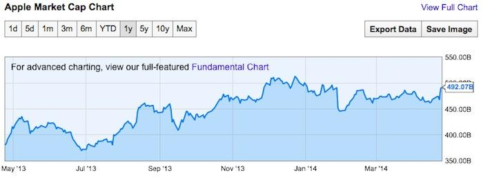 Apples 44 Billion In Stock Buybacks Have Helped Increase Market