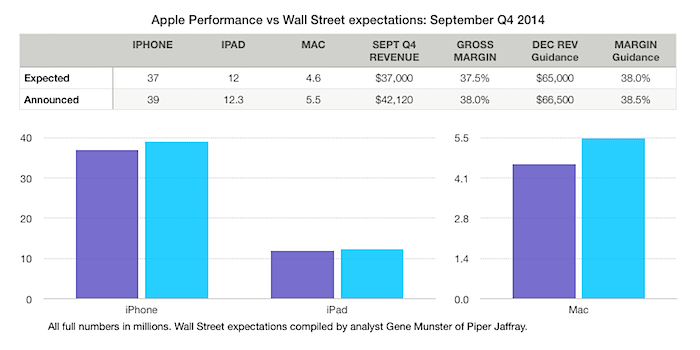 Apple inc surprises with massive 17 billion q4 stock buyback aapl vs wall street ccuart Image collections