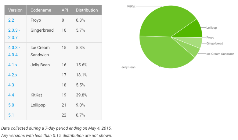 Google I/O 2016: Android deployment rate slips backward by ...