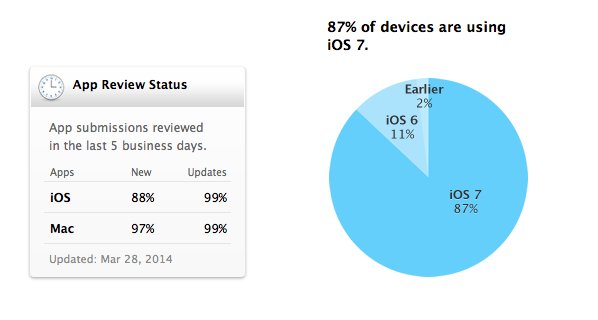 Apple's iOS 7 reaches 87% adoption, still growing faster ...
