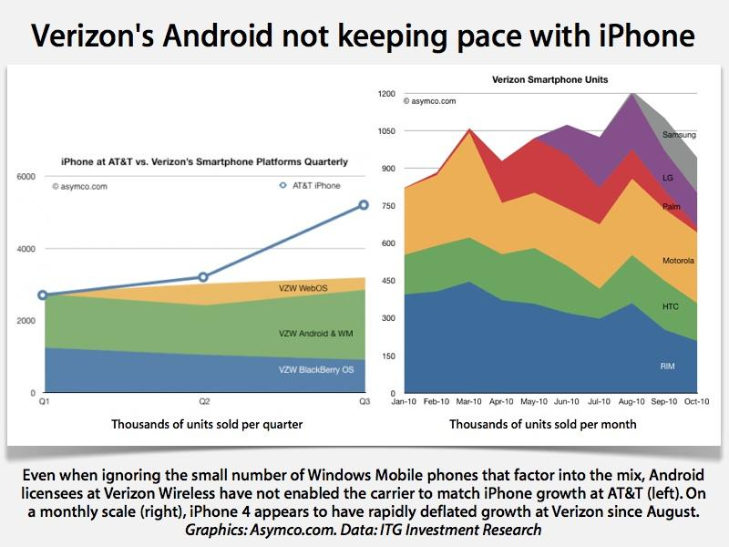 Verizon may spend more than $5 billion subsidizing iPhone sales in ...