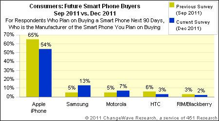 iphone and samsung buyers percent