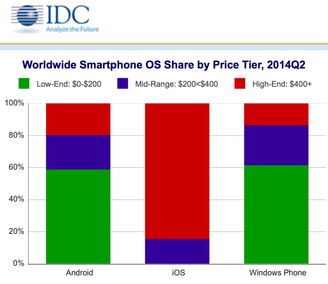 """analysis of 'smartphone market' Marketresearchbiz, in its upcoming report titled, """"global smartphone 3d camera market trends, applications, analysis, growth, and forecast to 2027"""", offers in-depth insights, revenue details, and other vital information regarding the global smartphone 3d camera market and the various trends, drivers, restraints, opportunities, and threats in the target market till 2027."""