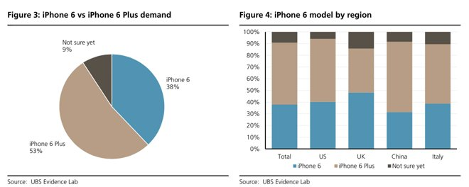 UBS ups Apple price target to $125 after survey indicates ...