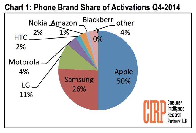Apple captured half of U.S. mobile phone activations in Q4 ...