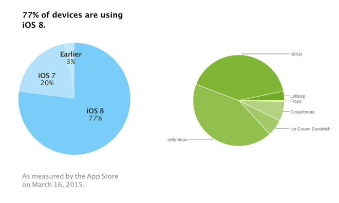 Apple iOS 8 distribution hits 77% as Google's Android remains bifurcated