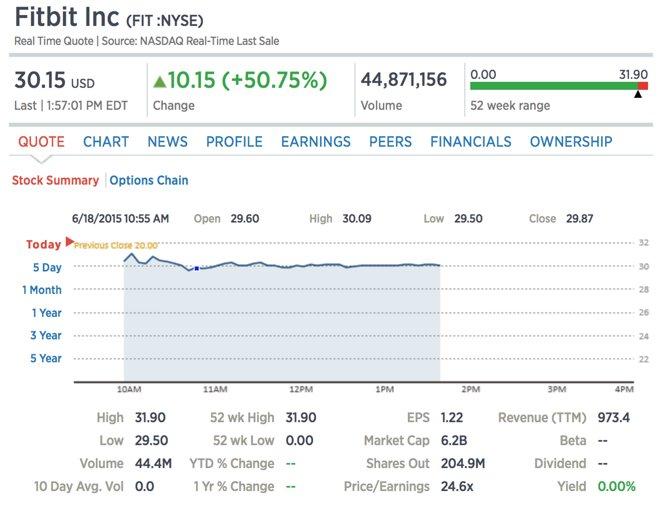 Stock Market Symbol For Samsung