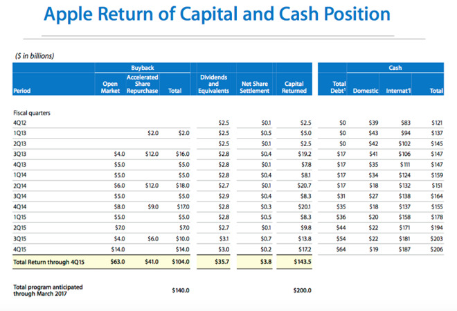 Apple inc snatches up 14 billion of its own shares in massive q4 apple reported a spike in its capital return program spending 17 billion in q4 including 14 billion in open market stock buybacks in addition to 3 ccuart Image collections