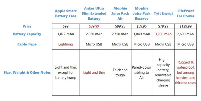 IPHONE BATTERY SIZE COMPARISON