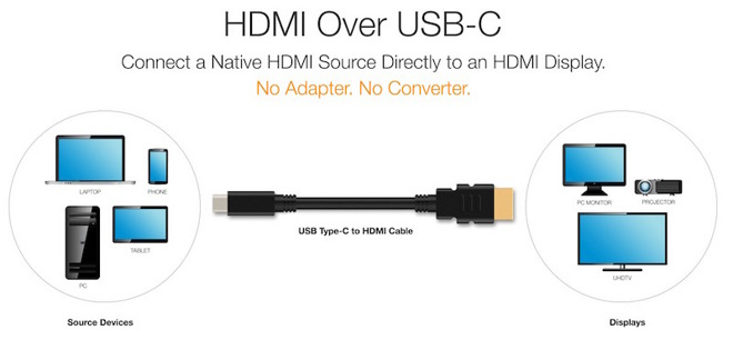 New USB-C-to-HDMI spec will enable adapter-free display ...