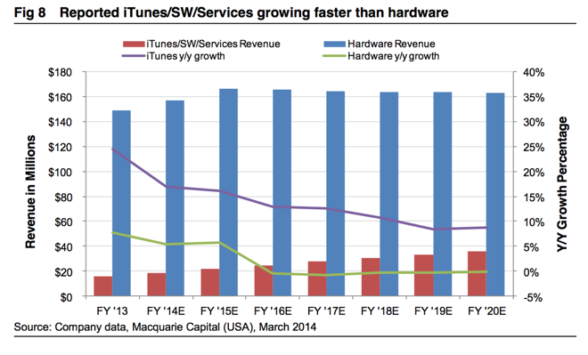 itunes and app sales projected to grow to 20 of apple profit by 2020