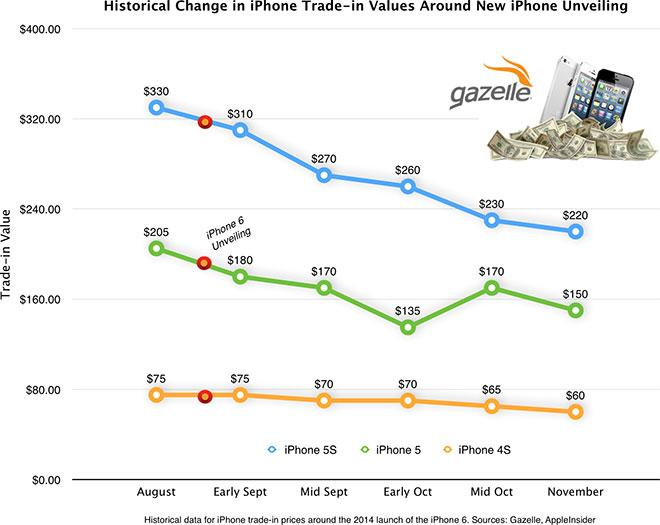 Verizon deals on iphone 6 trade in