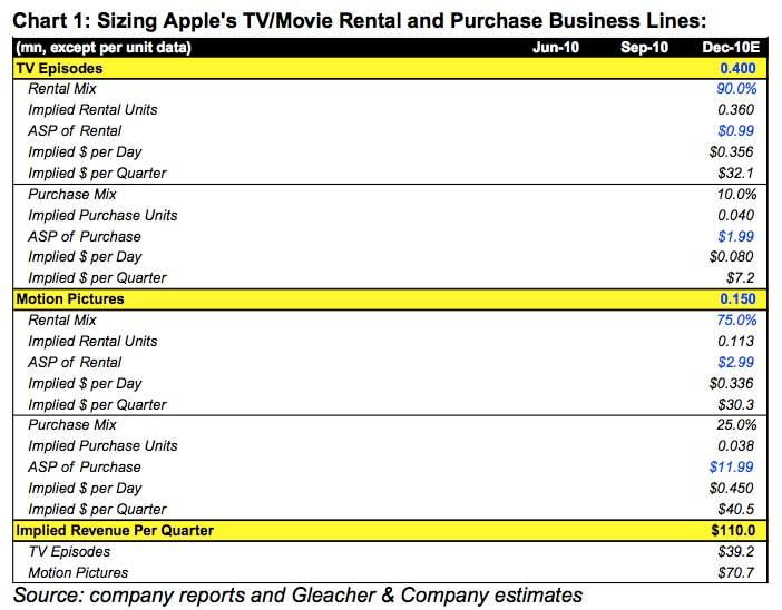 If Apple Can Grow Its Rental Business At The Same Rate As Netflix Marshall Believes Annual TV And Movie Revenue From ITunes Could Exceed 1 Billion
