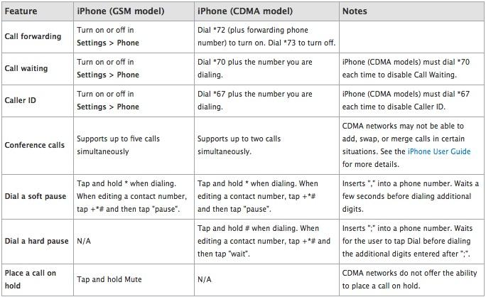Apple details GSM, CDMA iPhone differences, AT&T CEO disparages ...