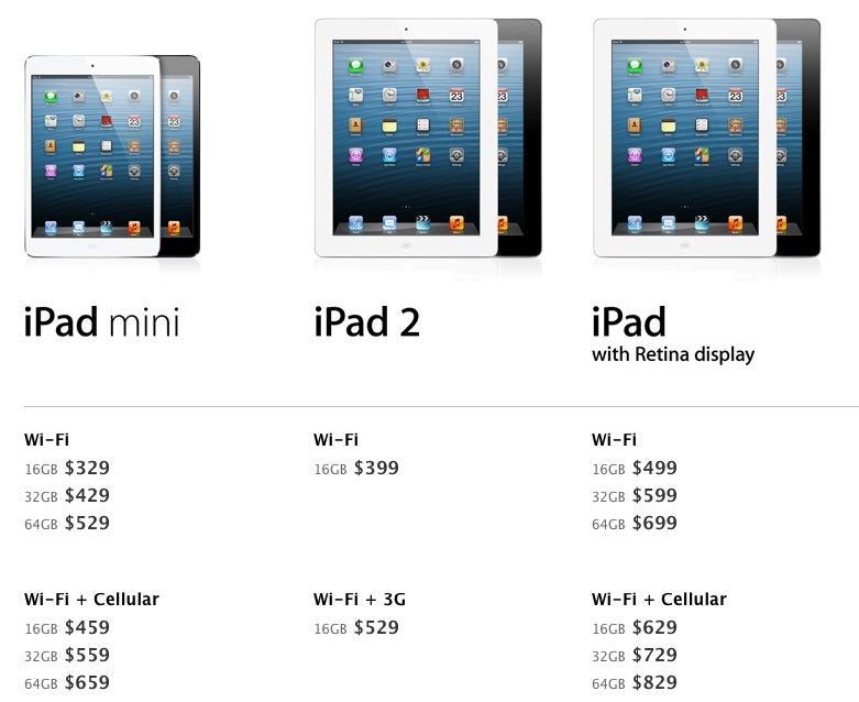 Apple mini stock options