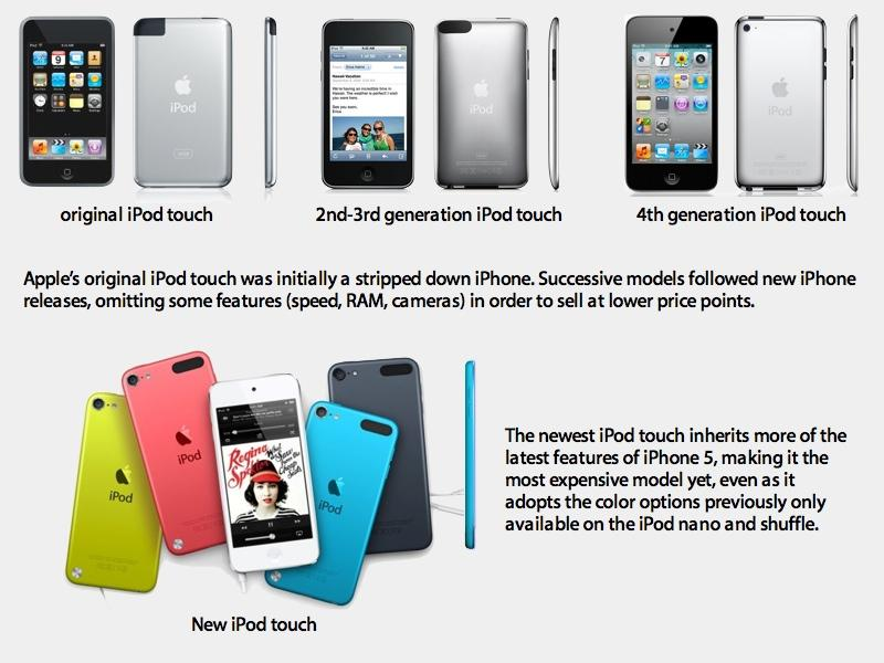 a discussion on how the ipod touch changed the movement of technology Ipod touch history the ipod touch is a portable media player, personal digital assistant, handheld game console, and wi-fi mobile device designed and marketed by.