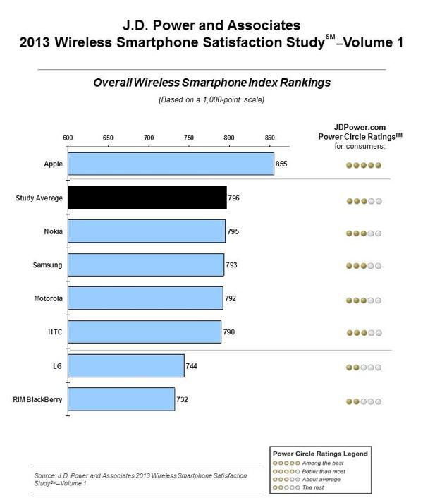 Apple's iPhone dominates for 9th straight win in JD Power customer ...