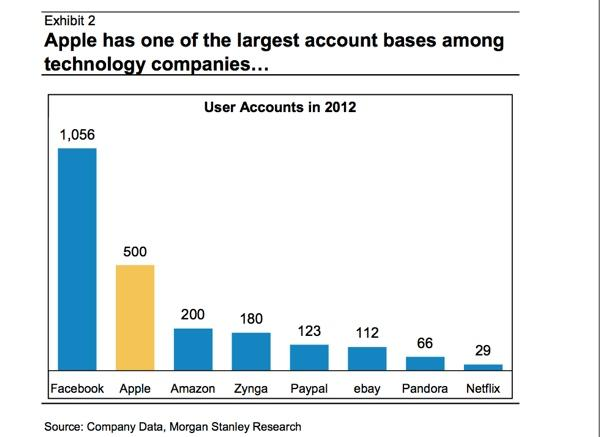 Apple S 500m User Accounts Second Only To Facebook Viewed