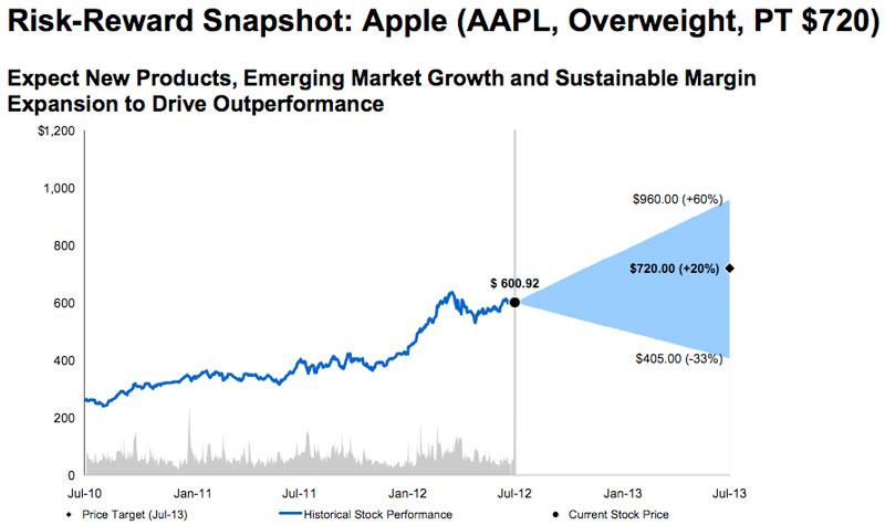 Wall Street Anticipating Huge Holiday Quarter After Apple Disappoints