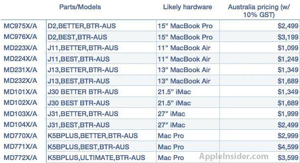 new part numbers reveal apple to refresh most of mac lineup at wwdc