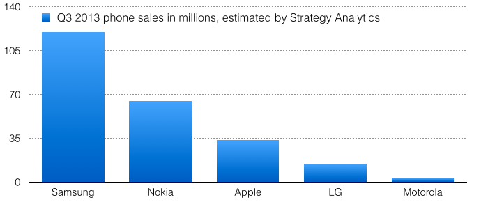 The statistic depicts the number of mobile phones sold by LG Electronics worldwide from to , by quarter. In the first quarter of , LG Electronics sold around million new mobile.