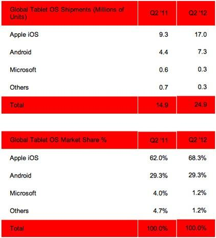 Strategy Analytics finds millions of Android tablets ...