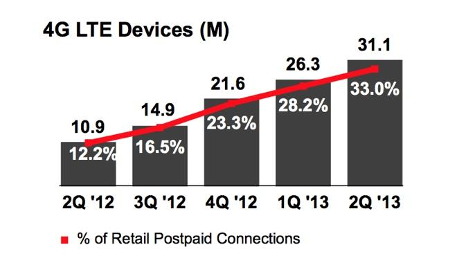 Apple's iPhone accounted for 51% of all smartphone ...