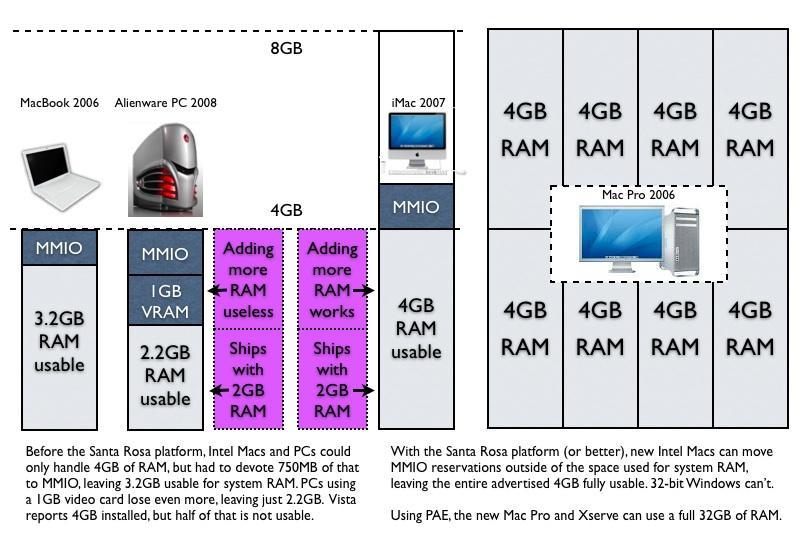 addressable RAM on Windows PCs and Macs