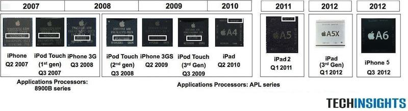 How Intel lost the mobile chip business to Apple's Ax ARM
