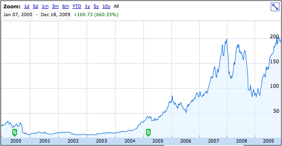 Apple shares outstanding at ipo