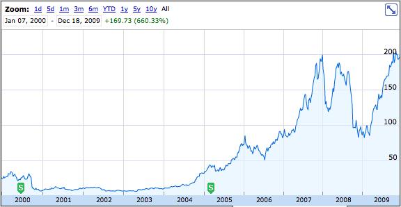 Wsc stock price ipo