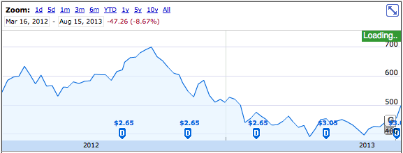 How much $AAPL has Apple eaten with its $44 billion buyback appetite?