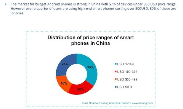 Apple's iPhone takes 80 percent of China's booming premium