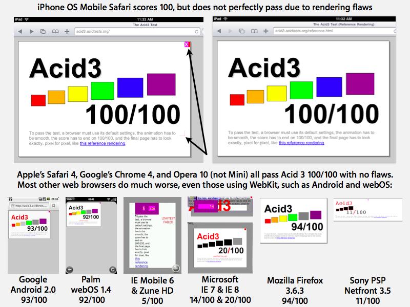 Acid3 tests