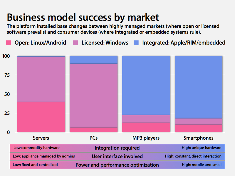 platform business models