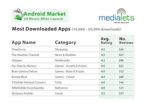 Medialets on Android vs App Store most downloaded types
