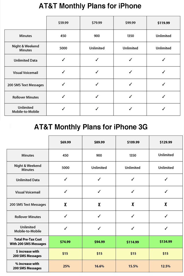 att iphone plans new and at amp t iphone plans compared cost increases 10189