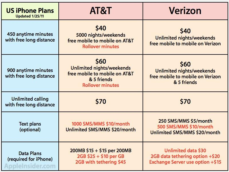Verizon to offer iPhone 4 with $20 hotspot tethering plan