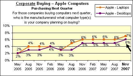 Mac corporate demand