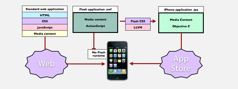 Making iPhone apps with Flash CS5