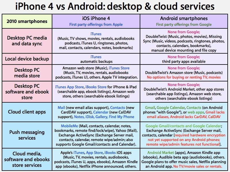 iPhone 4 and iOS vs  Android: desktop and cloud services