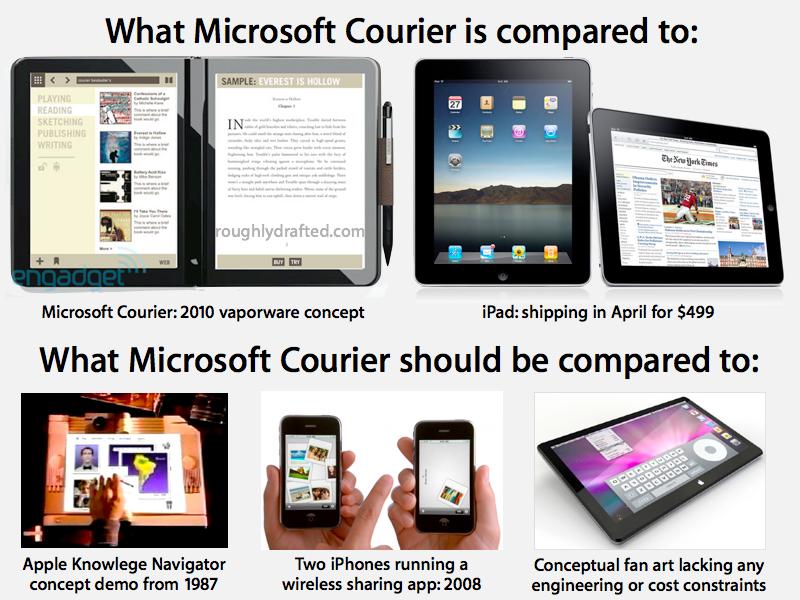 Courier vs iPad