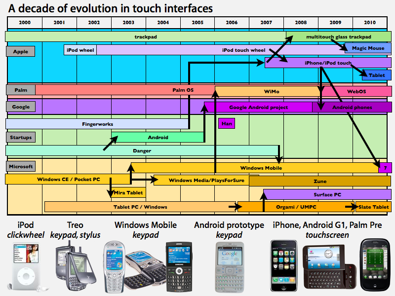 Evolution of touch