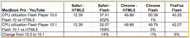 Comparison of HTML5 and Flash