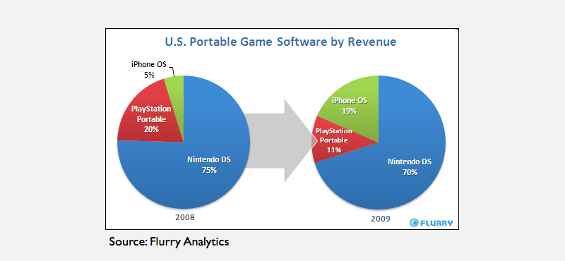 Flurry iPhone mobile game market share 2009