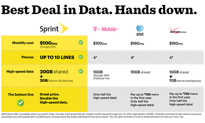 verizon iphone plan sprint s new family plan brings doubles data lures in 13231