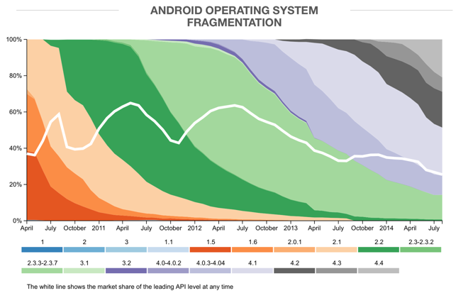 While 91% of Apple users run iOS 7, five different versions