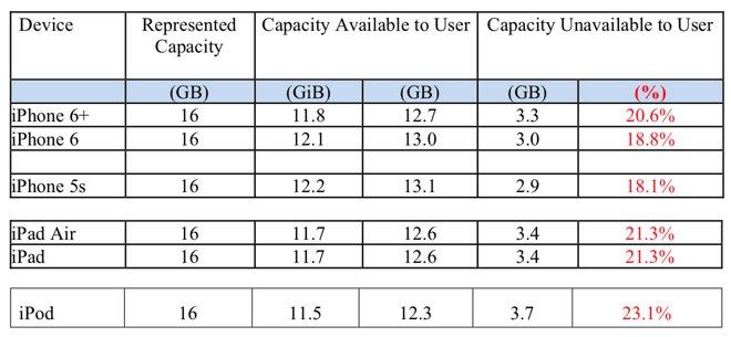 Despite lawsuit, Apple's iOS 8 storage is actually far more